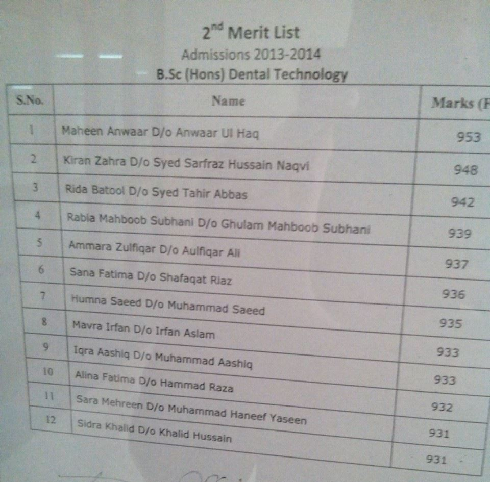 2nd Merit List SAHS 2013