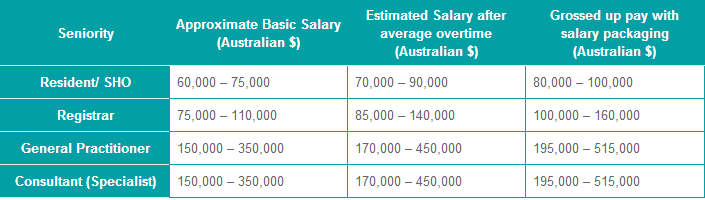 Average Salary For Doctors In Australia