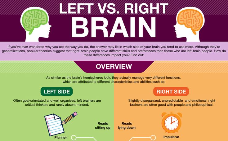 personal life and right brain