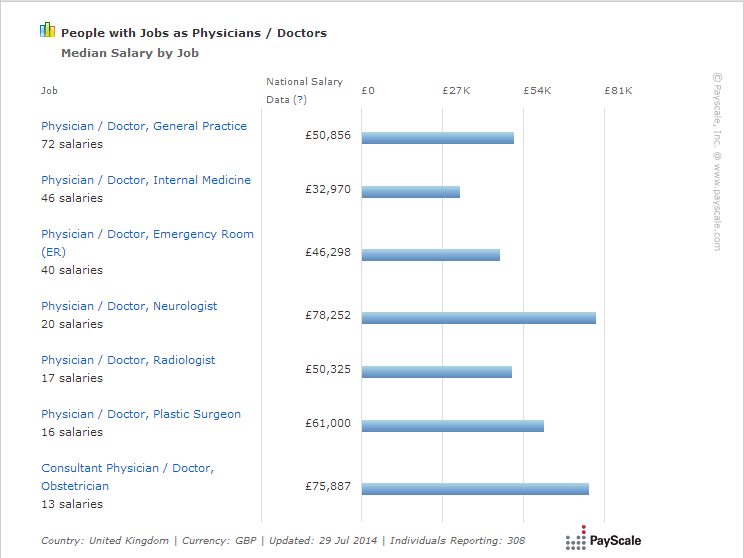 Average Salary For Doctors in UK
