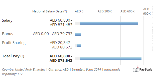Know your worth: How much do doctors get paid in the UAE ...