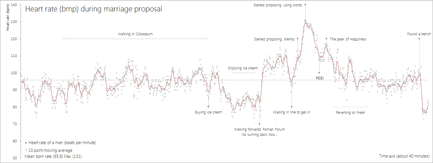 This is what your heart rate looks like when you propose
