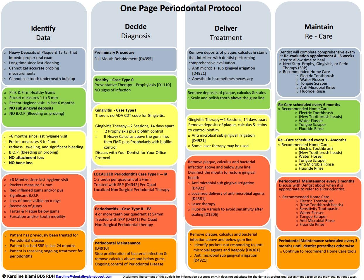 One Page Periodontal Protocol