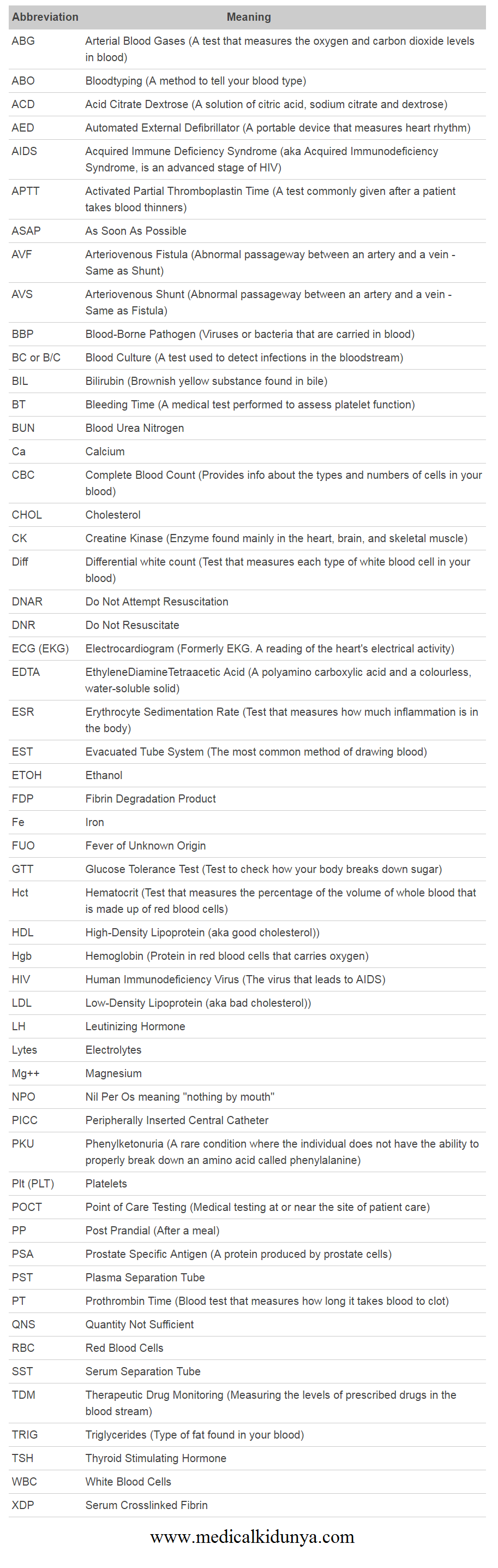 Phlebotomy Abbreviations List