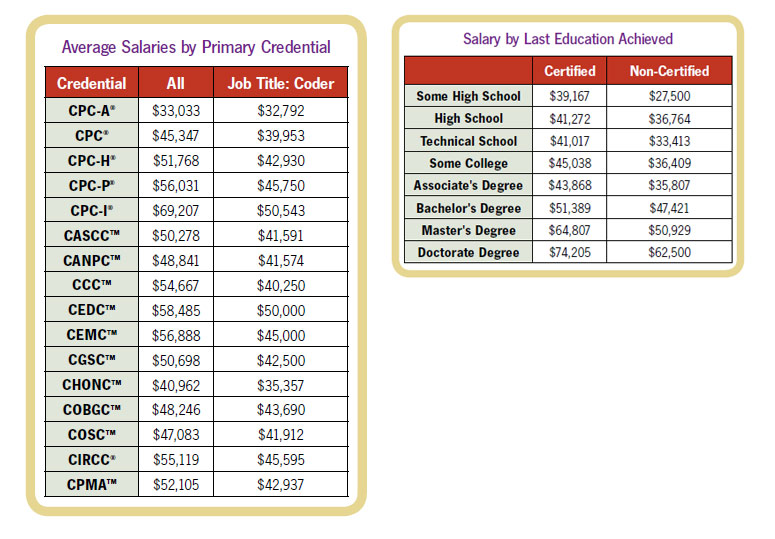 Salary-by-Credential1