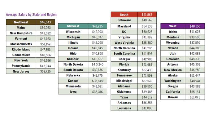 salary-by-region