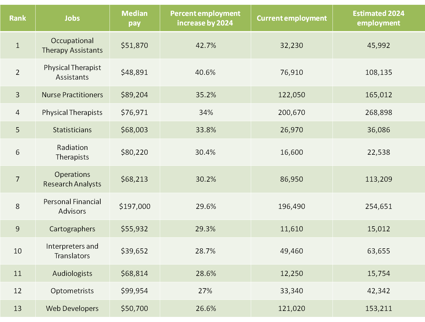 Careers with the Highest Projected Employment Growth