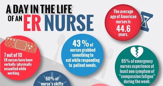 Emergency Room Nurses Week