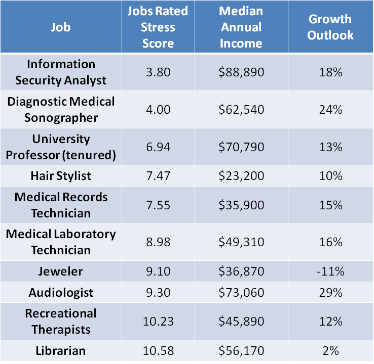 Recreational Therapists One Of the Least Stressful Jobs in America