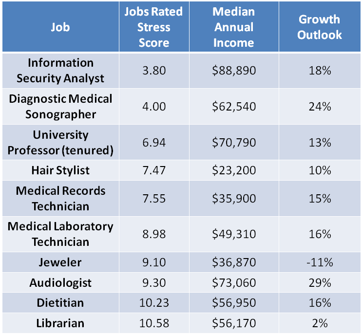 The 10 least stressful jobs