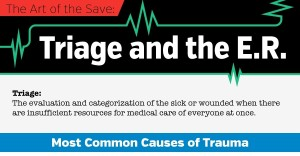 The art of the save: Triage and the E.R.