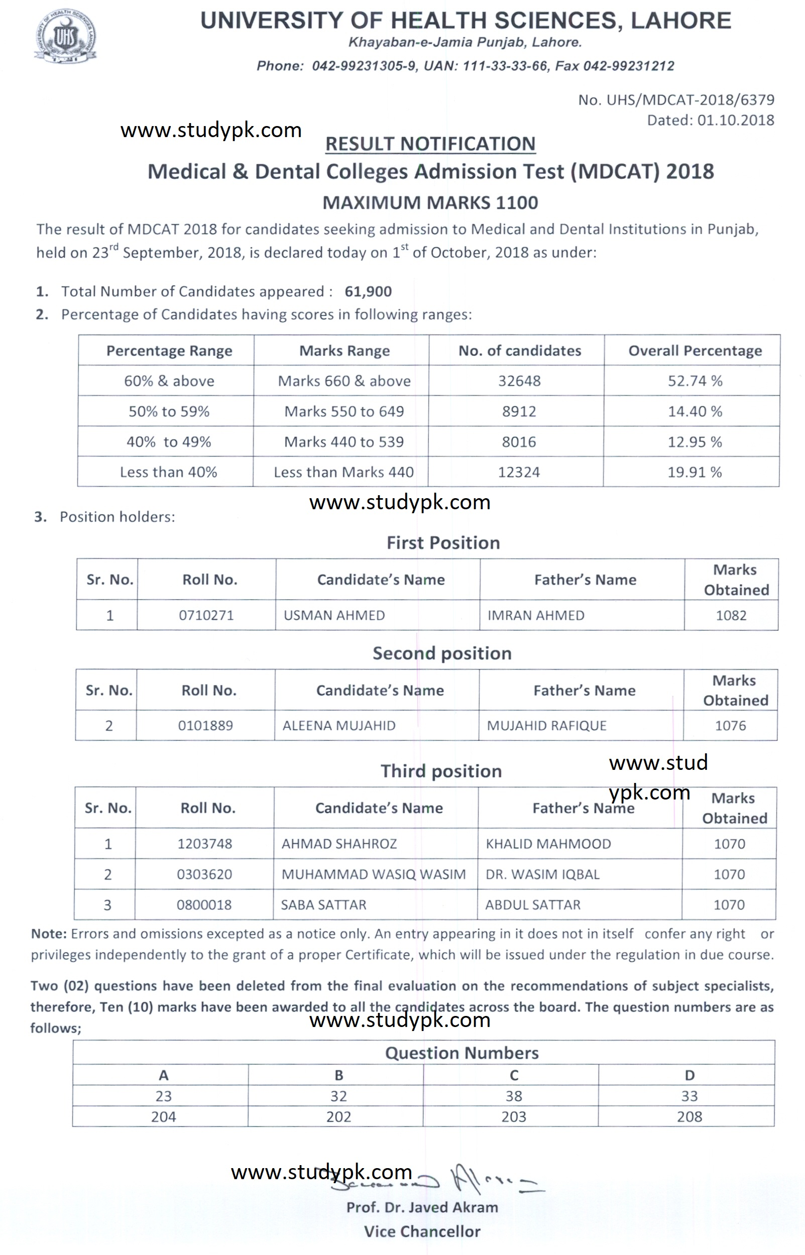 UHS MDCAT Result 2018
