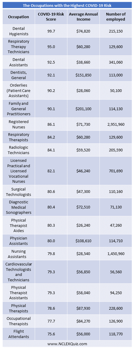 The Occupations with the Highest COVID-19 Risk