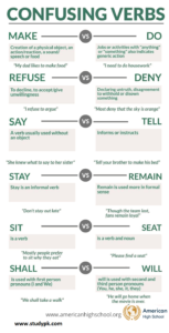 Confusing Verbs You Need to Know for Learning English