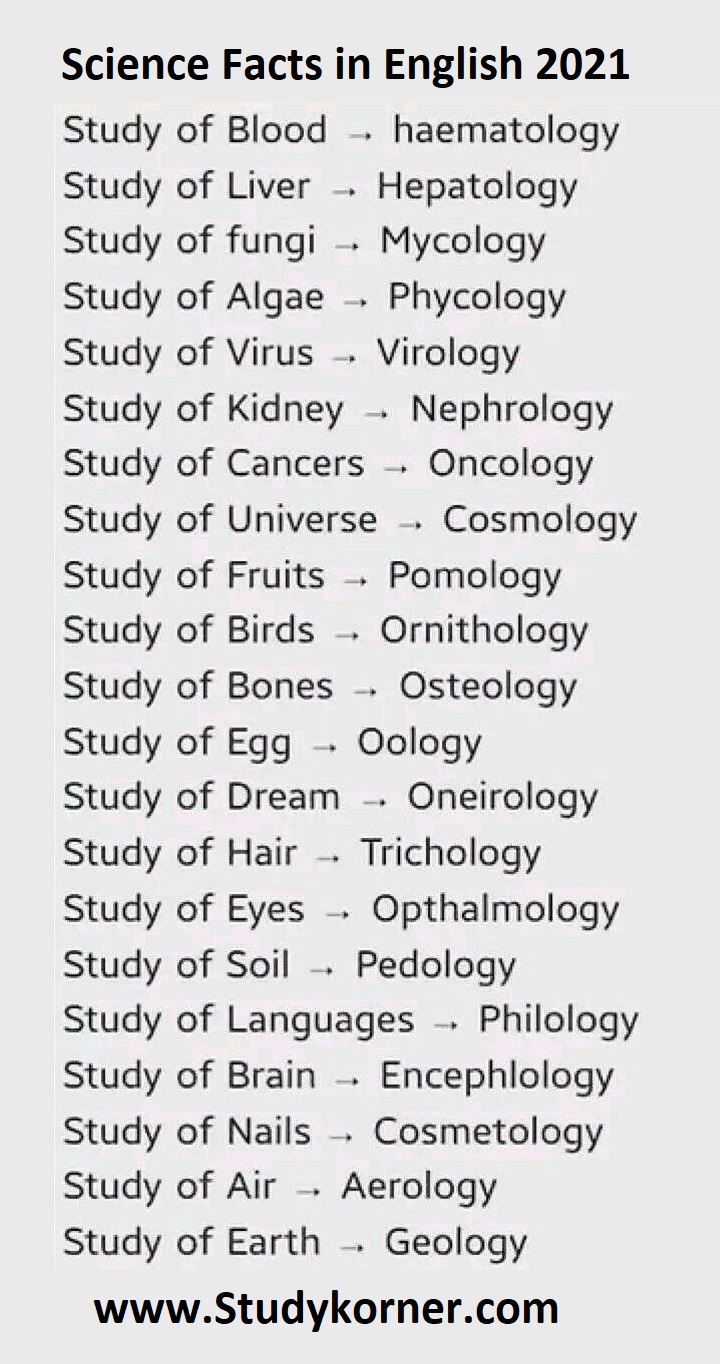 Medical Science Facts in English 2020