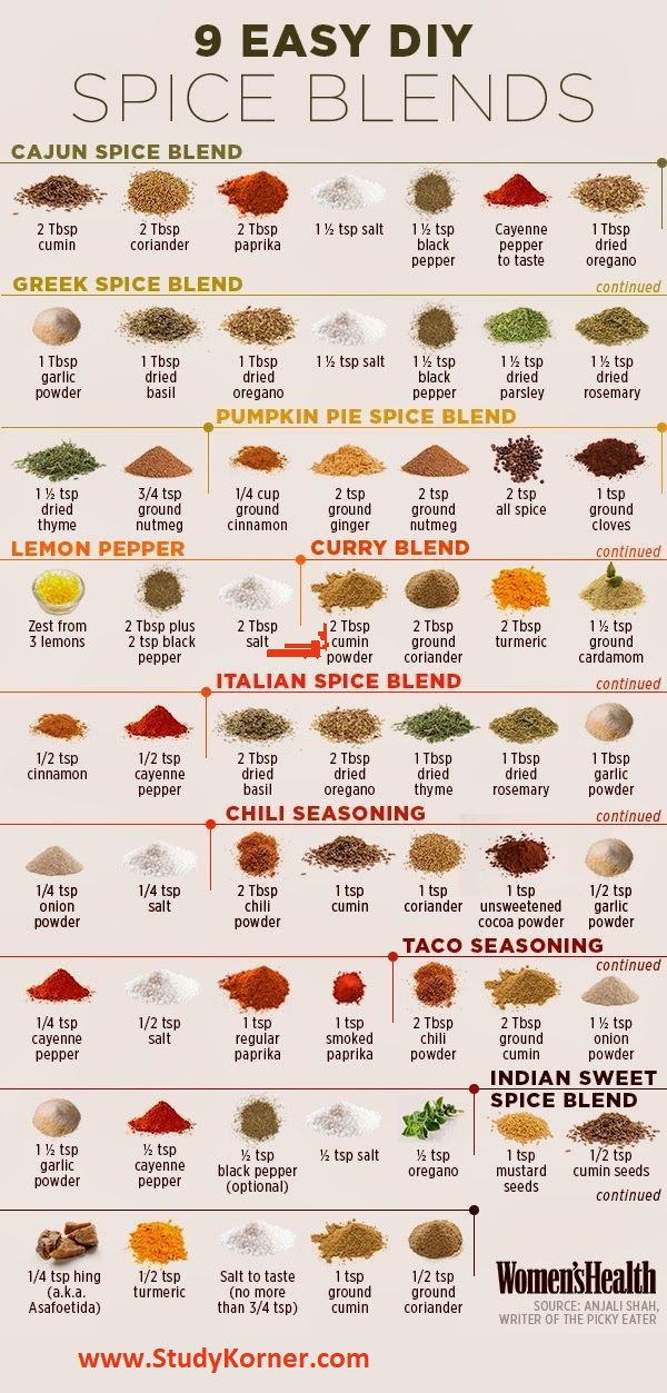 Spices & Herbs You Need In Your Kitchen